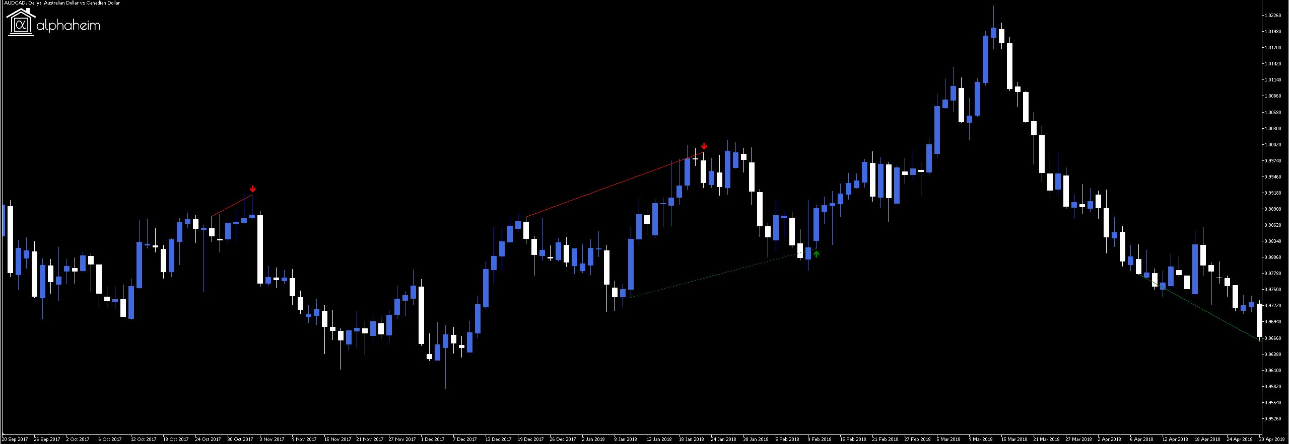 High Probability Forex Reversal Trading Trend Indicator For Metatrader 5 Metatrader 4