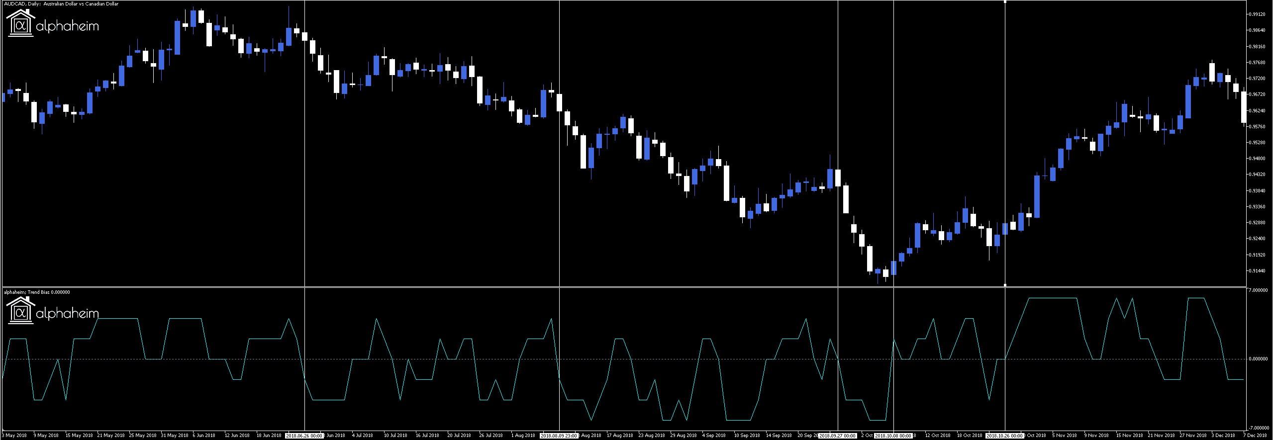 High Probability Reversal Trading Trend Indicator For Metatrader 5 Metatrader 4