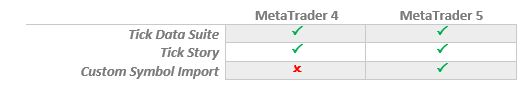 Tick Story vs Tick Data Suite vs Tick Data Manager vs Custom Symbol Import on MetaTrader 4 MT4 and MetaTrader 5 MT5