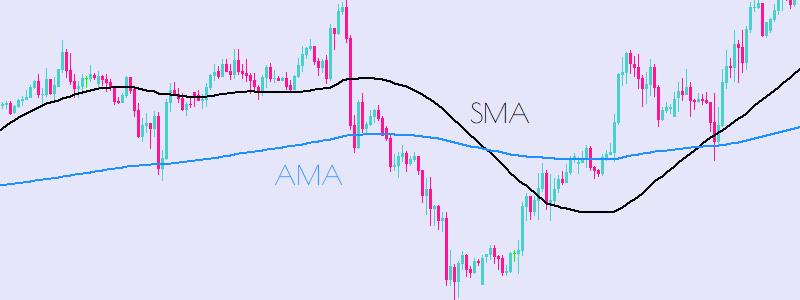 AMA Adaptive Moving Average Technical Analysis