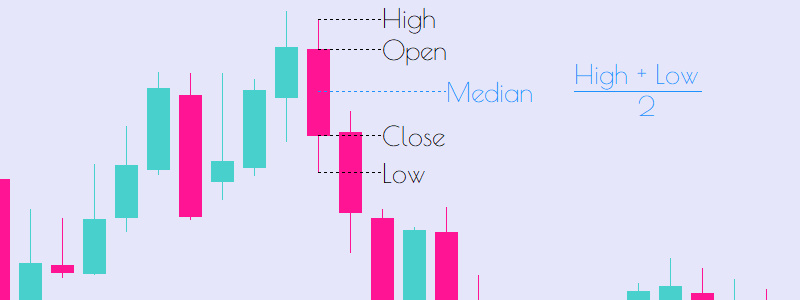Median Price High Low Divide By 2 OHLC Technical Analysis