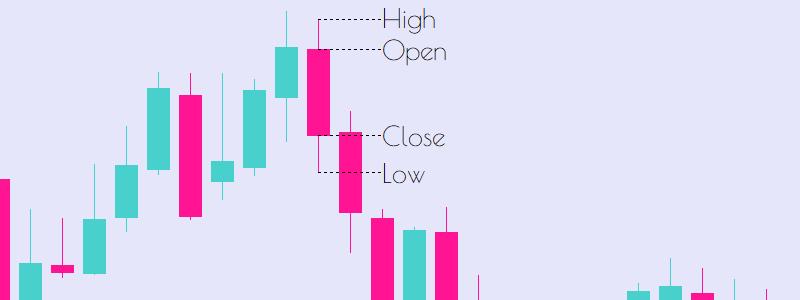 Open Price Close Price High Price Low Price OHLC Technical Analysis