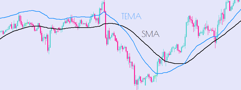 TEMA Triple Exponential Moving Average Technical Analysis