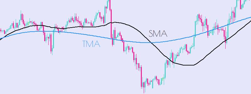 TMA Triangular Moving Average Technical Analysis