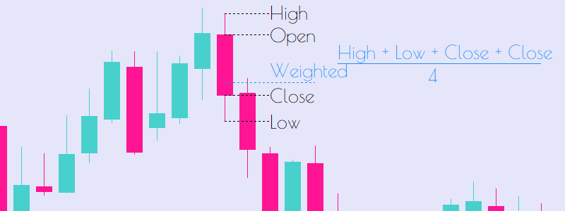 Weighted Price Form OHLC Technical Analysis