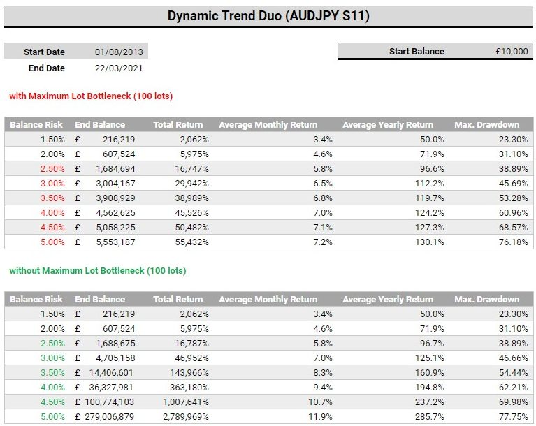 Dynamic Trend Duo Lot Sizes Bottlenecks