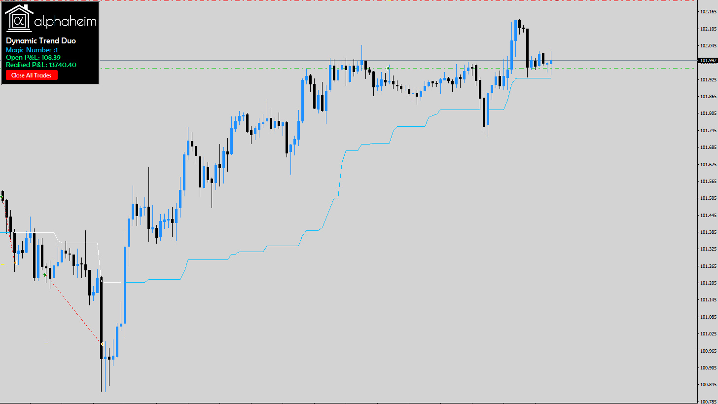Dynamic Trend Dyo Price Action Trend Shackle Trend Expert Advisor