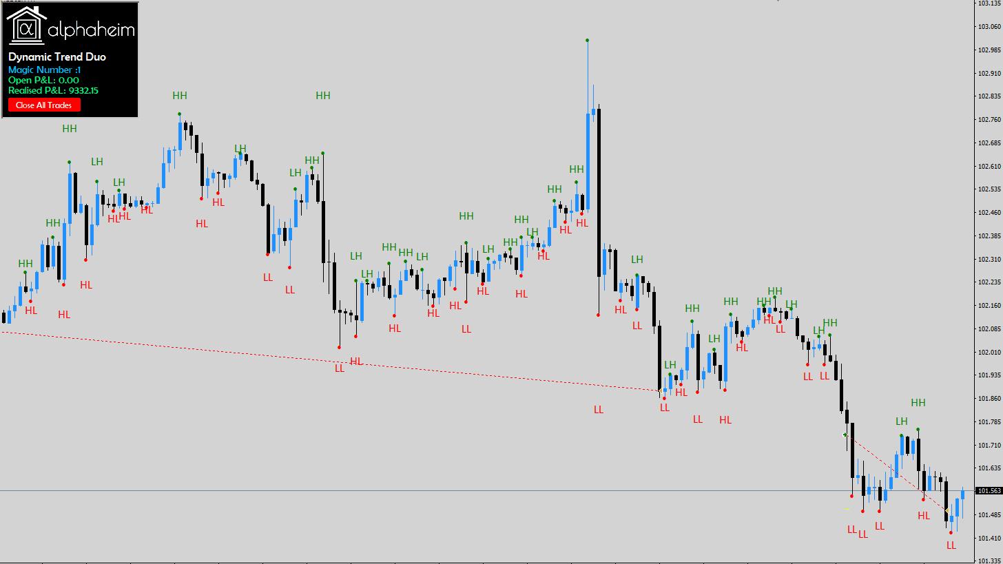 Dynamic Trend Duo Trend Depth Expert Advisor Trend Scalp Trading
